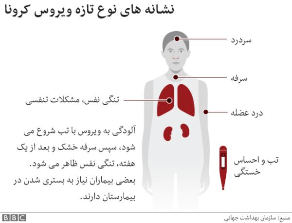 نشانههای ویروس و بیماری کرونا
